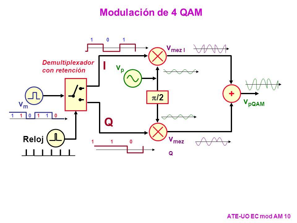Modulación de 4 QAM ATE-UO EC mod AM 10 011011 v mez I /2 + vp vp v mez Q vmvm Demultiplexador con retención v pQAM Reloj I Q 011 011