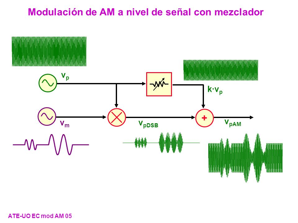 Modulación de DSB vp vp vmvm v pDSB ATE-UO EC mod AM 06 Señales de entrada: v p ( p t) = V p ·cos( p t) y v m ( m t) v pDSB ( m t, p t) = k·V p ·v m ( m t)·cos( p t)