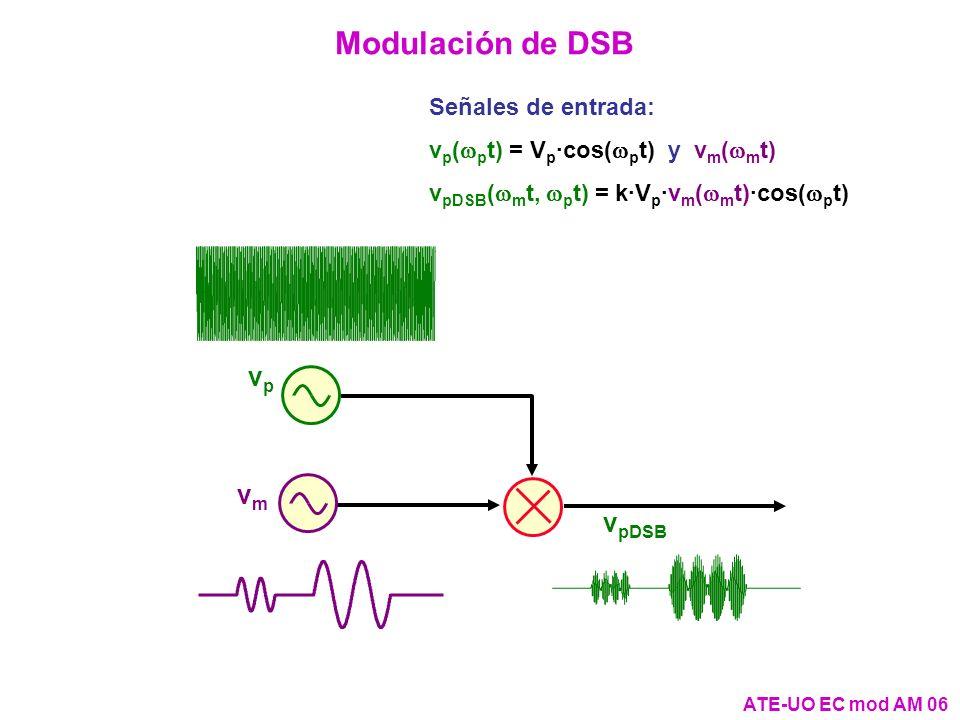 Modulación de DSB vp vp vmvm v pDSB ATE-UO EC mod AM 06 Señales de entrada: v p ( p t) = V p ·cos( p t) y v m ( m t) v pDSB ( m t, p t) = k·V p ·v m (