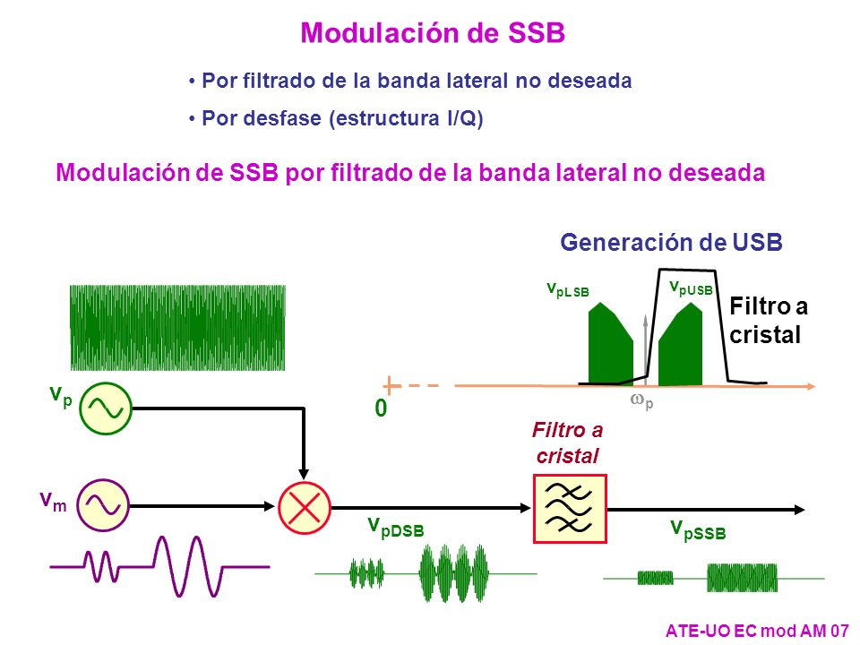 Modulación de SSB Por filtrado de la banda lateral no deseada Por desfase (estructura I/Q) ATE-UO EC mod AM 07 vp vp vmvm v pDSB Filtro a cristal v pS