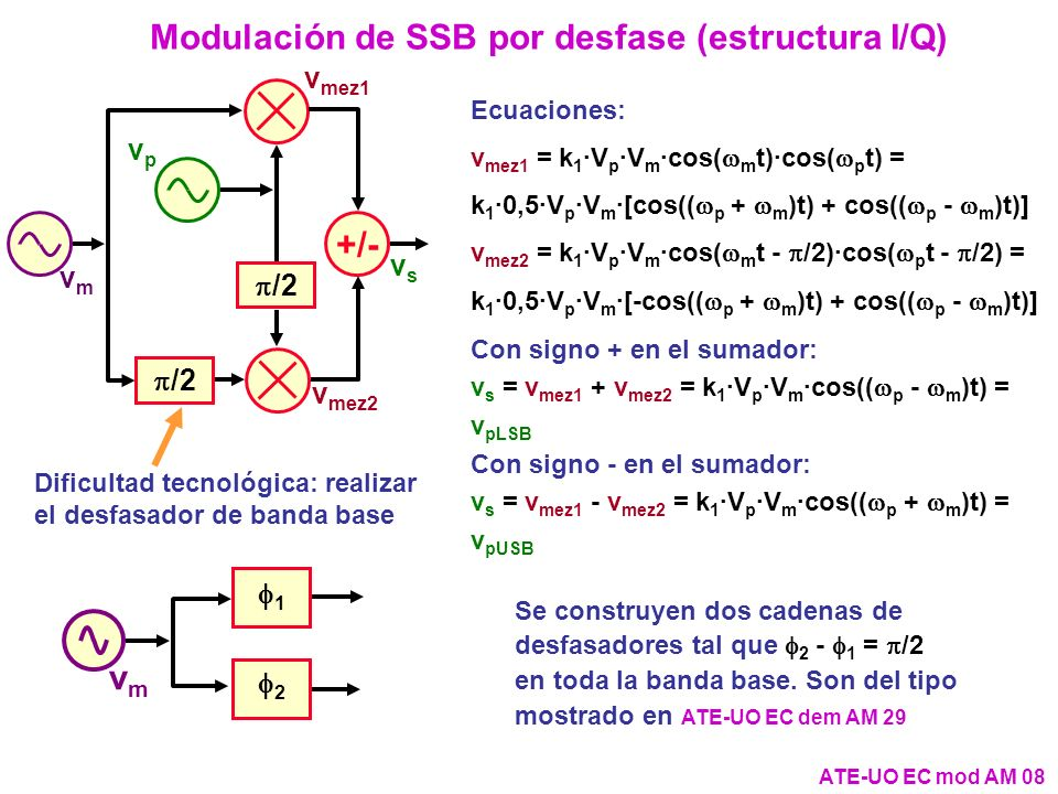 ATE-UO EC mod AM 08 Modulación de SSB por desfase (estructura I/Q) Ecuaciones: v mez1 = k 1 ·V p ·V m ·cos( m t)·cos( p t) = k 1 ·0,5·V p ·V m ·[cos((