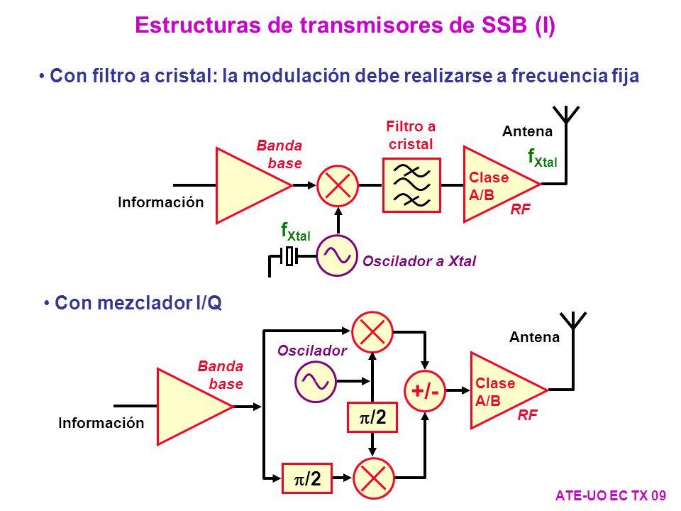 Estructuras de transmisores de SSB (I) Oscilador a Xtal Banda base Información Antena Clase A/B RF Filtro a cristal f Xtal Con filtro a cristal: la modulación debe realizarse a frecuencia fija Con mezclador I/Q /2 +/- /2 Oscilador Banda base Información Antena Clase A/B RF ATE-UO EC TX 09