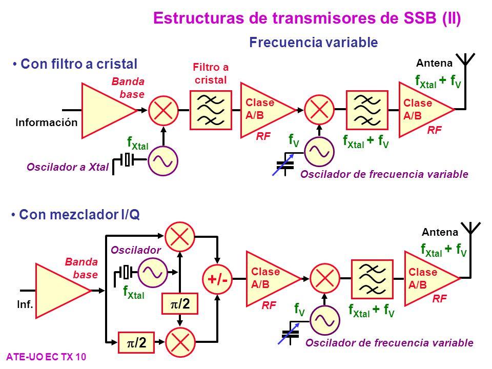 Estructuras de transmisores de SSB (II) ATE-UO EC TX 10 Frecuencia variable Antena Clase A/B RF Oscilador de frecuencia variable fVfV f Xtal + f V Clase A/B RF Oscilador a Xtal Banda base Información f Xtal Filtro a cristal Con filtro a cristal Antena Clase A/B RF Oscilador de frecuencia variable fVfV f Xtal + f V Clase A/B RF Inf.
