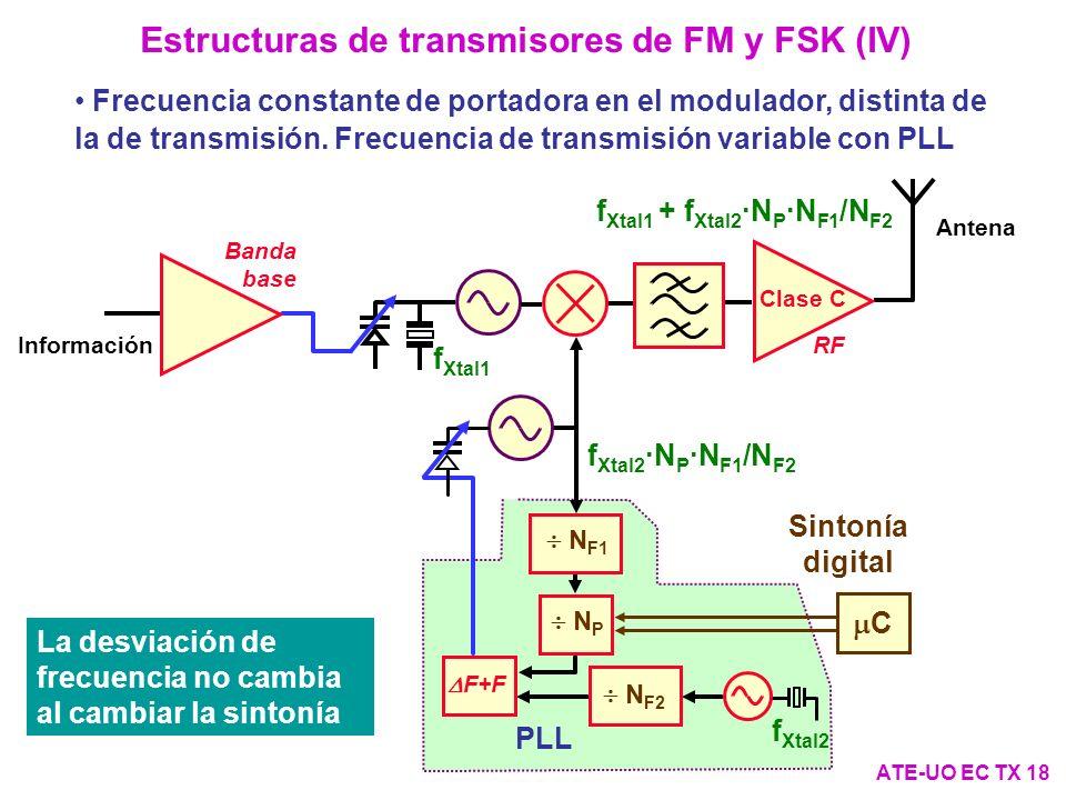 Banda base Información Antena Clase C RF f Xtal1 f Xtal1 + f Xtal2 ·N P ·N F1 /N F2 PLL N P F+F N F1 N F2 Sintonía digital C f Xtal2 f Xtal2 ·N P ·N F1 /N F2 Estructuras de transmisores de FM y FSK (IV) ATE-UO EC TX 18 Frecuencia constante de portadora en el modulador, distinta de la de transmisión.