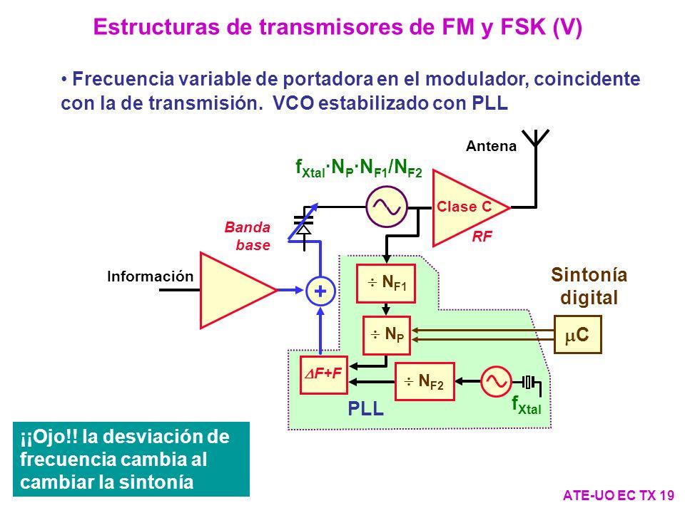 Estructuras de transmisores de FM y FSK (V) ATE-UO EC TX 19 Frecuencia variable de portadora en el modulador, coincidente con la de transmisión.