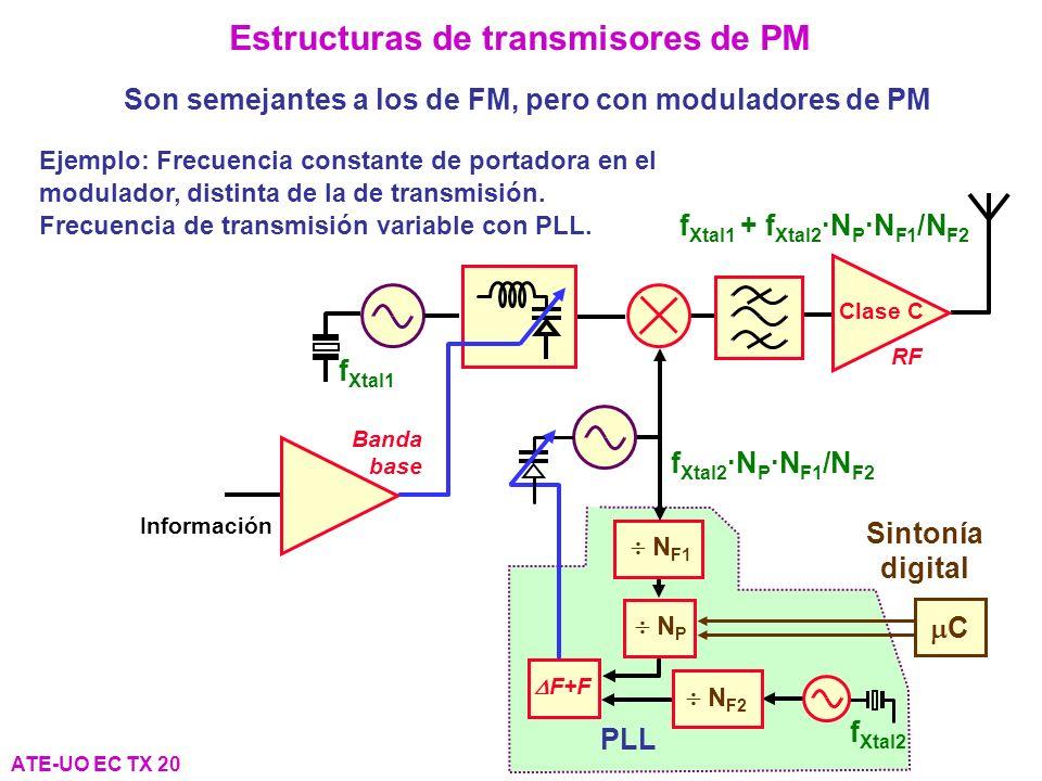 Estructuras de transmisores de PM ATE-UO EC TX 20 Son semejantes a los de FM, pero con moduladores de PM Clase C RF Banda base Información f Xtal1 + f Xtal2 ·N P ·N F1 /N F2 PLL N P F+F N F1 N F2 Sintonía digital C f Xtal2 f Xtal2 ·N P ·N F1 /N F2 f Xtal1 Ejemplo: Frecuencia constante de portadora en el modulador, distinta de la de transmisión.