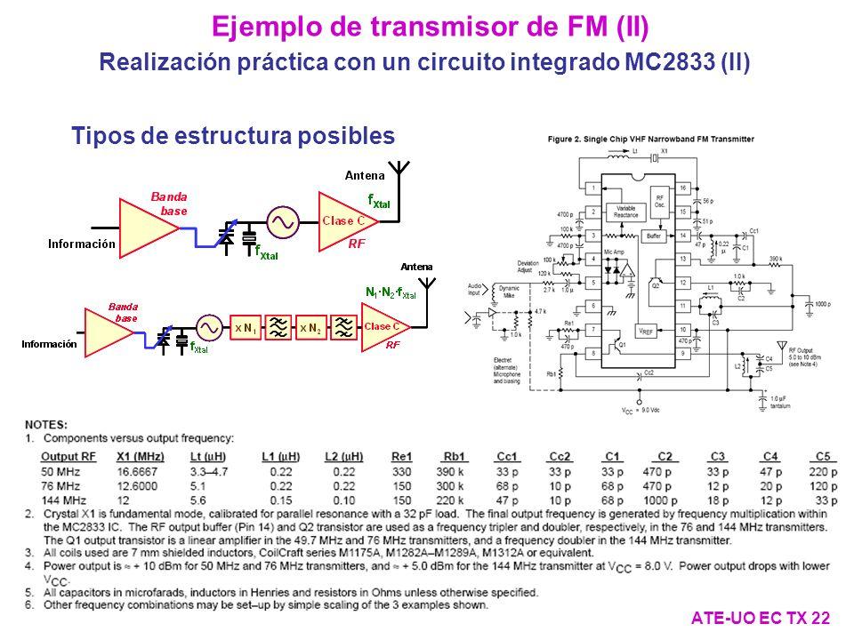 Ejemplo de transmisor de FM (II) Realización práctica con un circuito integrado MC2833 (II) ATE-UO EC TX 22 Tipos de estructura posibles