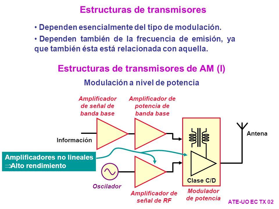 Estructuras de transmisores de modulaciones digitales tipo PSK y QAM (I) ATE-UO EC TX 13 Modulación a nivel de señal.