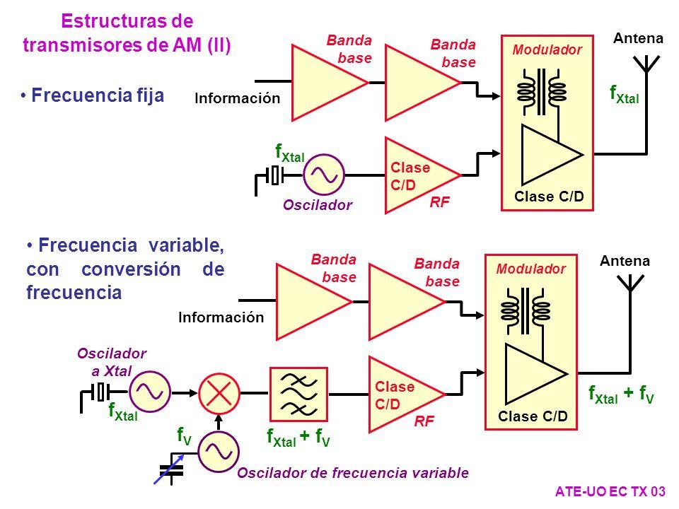 Estructuras de transmisores de AM (II) ATE-UO EC TX 03 Frecuencia fija Oscilador Banda base Información Antena RF Banda base Modulador f Xtal Clase C/D Frecuencia variable, con conversión de frecuencia Oscilador a Xtal Banda base Información Antena RF Banda base Modulador Oscilador de frecuencia variable fVfV f Xtal + f V f Xtal f Xtal + f V Clase C/D