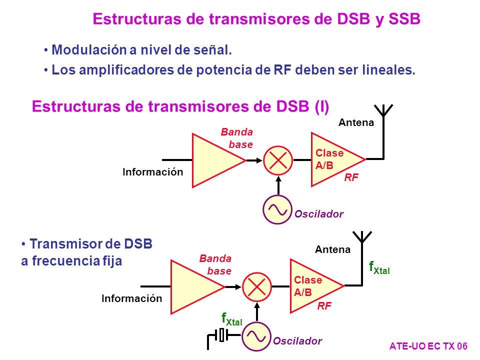 Estructuras de transmisores de FM y FSK (III) ATE-UO EC TX 17 Frecuencia constante de portadora en el modulador, distinta a la de transmisión.