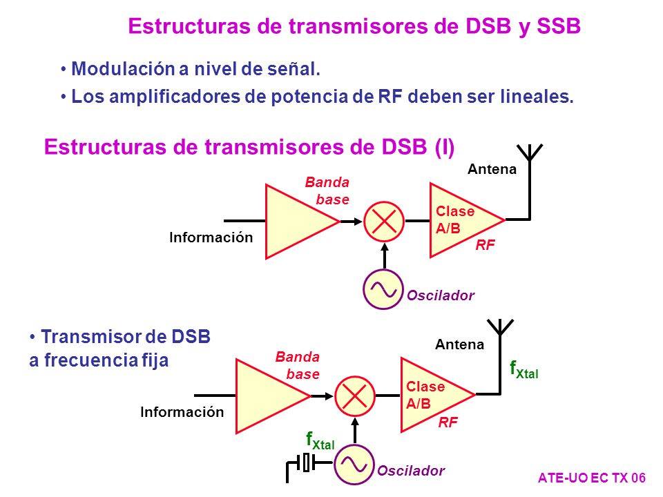 Estructuras de transmisores de DSB (II) ATE-UO EC TX 07 Transmisor de DSB a frecuencia variable con PLL Banda base Información Antena Clase A/B RF PLL N P F+F N F1 N F2 Sintonía digital C f Xtal f Xtal ·N P ·N F1 /N F2