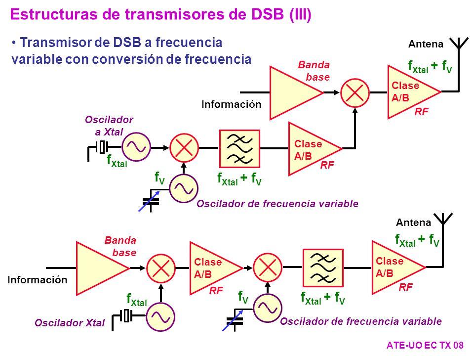 Estructuras de transmisores de DSB (III) ATE-UO EC TX 08 Transmisor de DSB a frecuencia variable con conversión de frecuencia Antena Oscilador Xtal Banda base Información f Xtal Clase A/B RF Oscilador de frecuencia variable fVfV f Xtal + f V Clase A/B RF Banda base Información Antena Clase A/B RF Oscilador a Xtal Oscilador de frecuencia variable fVfV f Xtal + f V f Xtal RF f Xtal + f V Clase A/B