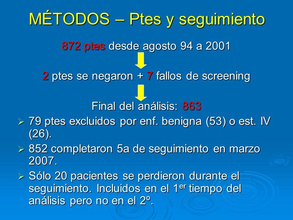 MÉTODOS – Ptes y seguimiento 872 ptes desde agosto 94 a 2001 2 ptes se negaron + 7 fallos de screening Final del análisis: 863 79 ptes excluidos por e
