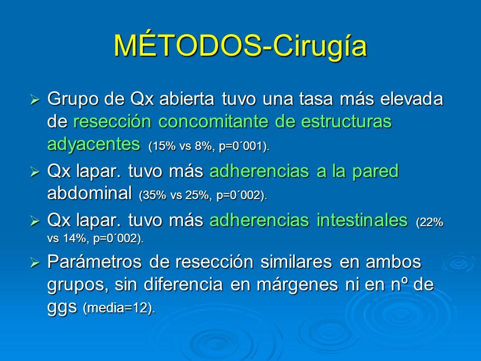 MÉTODOS-Cirugía Grupo de Qx abierta tuvo una tasa más elevada de resección concomitante de estructuras adyacentes (15% vs 8%, p=0´001). Grupo de Qx ab