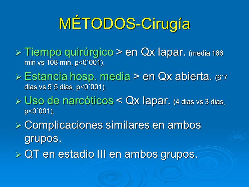 MÉTODOS-Cirugía Tiempo quirúrgico > en Qx lapar. (media 166 min vs 108 min, p en Qx lapar. (media 166 min vs 108 min, p<0´001). Estancia hosp. media >