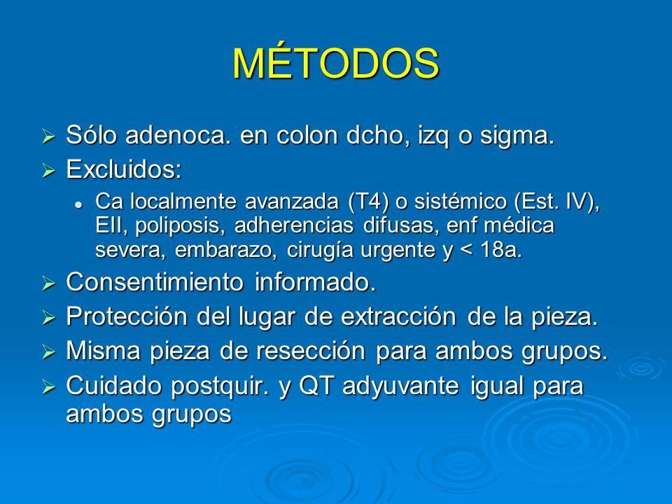MÉTODOS Sólo adenoca. en colon dcho, izq o sigma. Sólo adenoca. en colon dcho, izq o sigma. Excluidos: Excluidos: Ca localmente avanzada (T4) o sistém