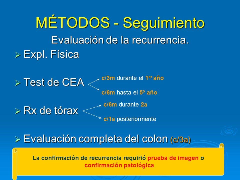 MÉTODOS - Seguimiento Evaluación de la recurrencia. Expl. Física Expl. Física Test de CEA Test de CEA Rx de tórax Rx de tórax Evaluación completa del