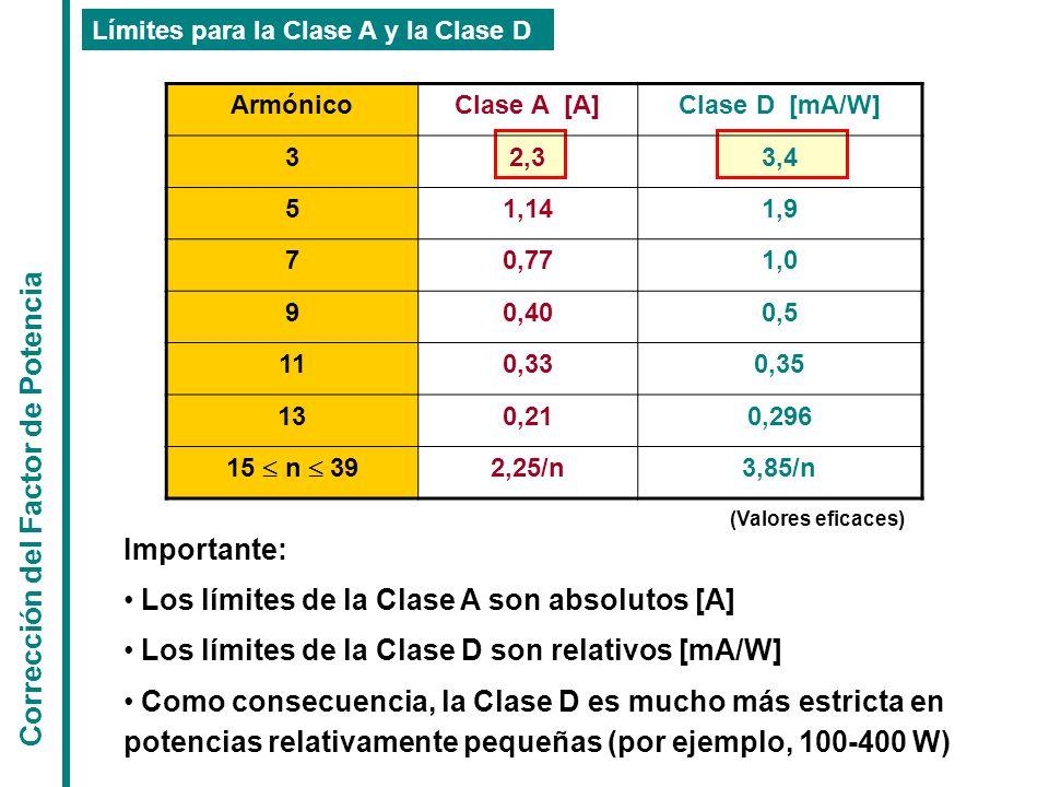 ArmónicoClase A [A]Clase D [mA/W] 32,33,4 51,141,9 70,771,0 90,400,5 110,330,35 130,210,296 15 n 39 2,25/n3,85/n Límites para la Clase A y la Clase D