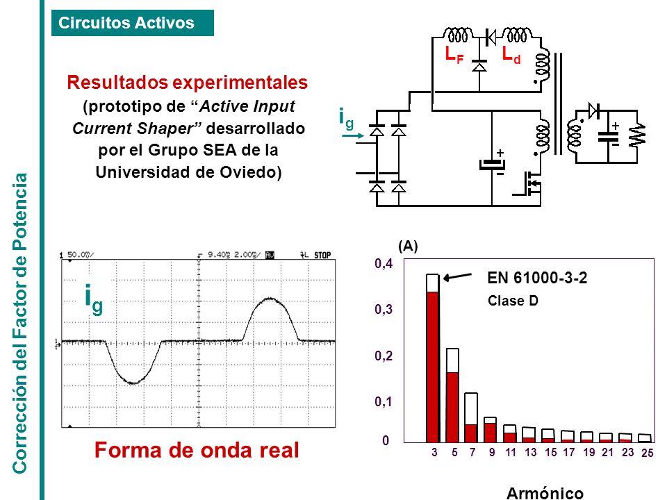 Corrección del Factor de Potencia Circuitos Activos LdLd LFLF 9511151923 0 0,1 0,2 0,3 0,4 37131721 25 Armónico (A) EN 61000-3-2 Clase D Forma de onda