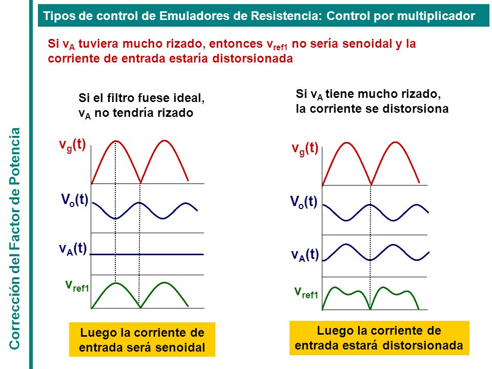 Corrección del Factor de Potencia Si v A tuviera mucho rizado, entonces v ref1 no sería senoidal y la corriente de entrada estaría distorsionada v g (