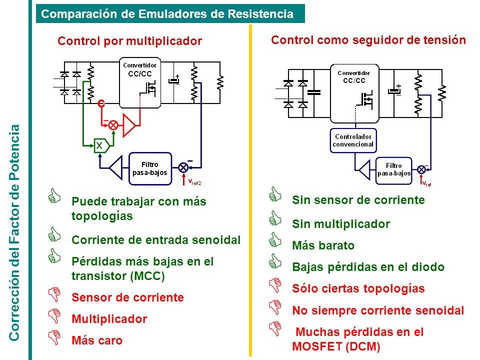 Puede trabajar con más topologías Corriente de entrada senoidal Pérdidas más bajas en el transistor (MCC) Sensor de corriente Multiplicador Más caro S