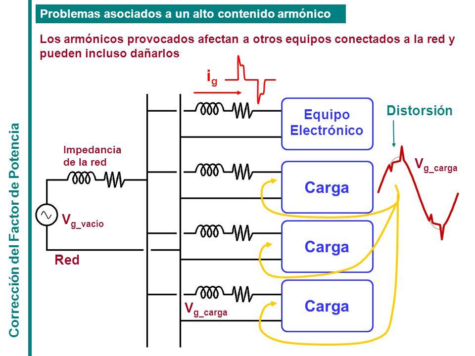Corrección del Factor de Potencia Problemas asociados a un alto contenido armónico Los armónicos provocados afectan a otros equipos conectados a la re