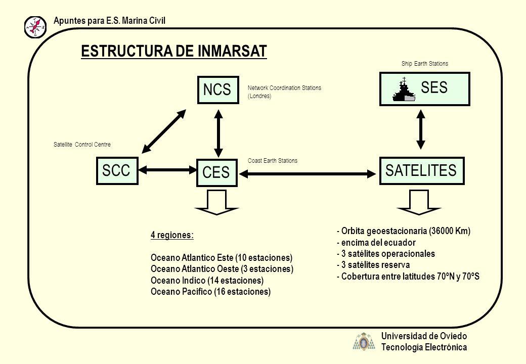 Universidad de Oviedo Tecnología Electrónica Apuntes para E.S. Marina Civil ESTRUCTURA DE INMARSAT SCC Satellite Control Centre NCS Network Coordinati