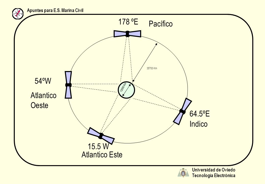 Universidad de Oviedo Tecnología Electrónica Apuntes para E.S. Marina Civil 12000 Km 35700 Km 178 ºE 64.5ºE 15.5 W 54ºW Atlantico Oeste Atlantico Este