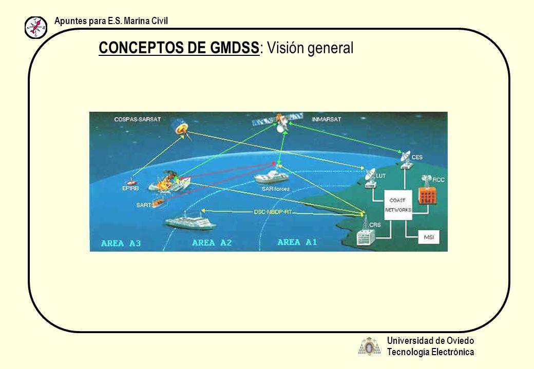 Universidad de Oviedo Tecnología Electrónica Apuntes para E.S. Marina Civil CONCEPTOS DE GMDSS : Visión general