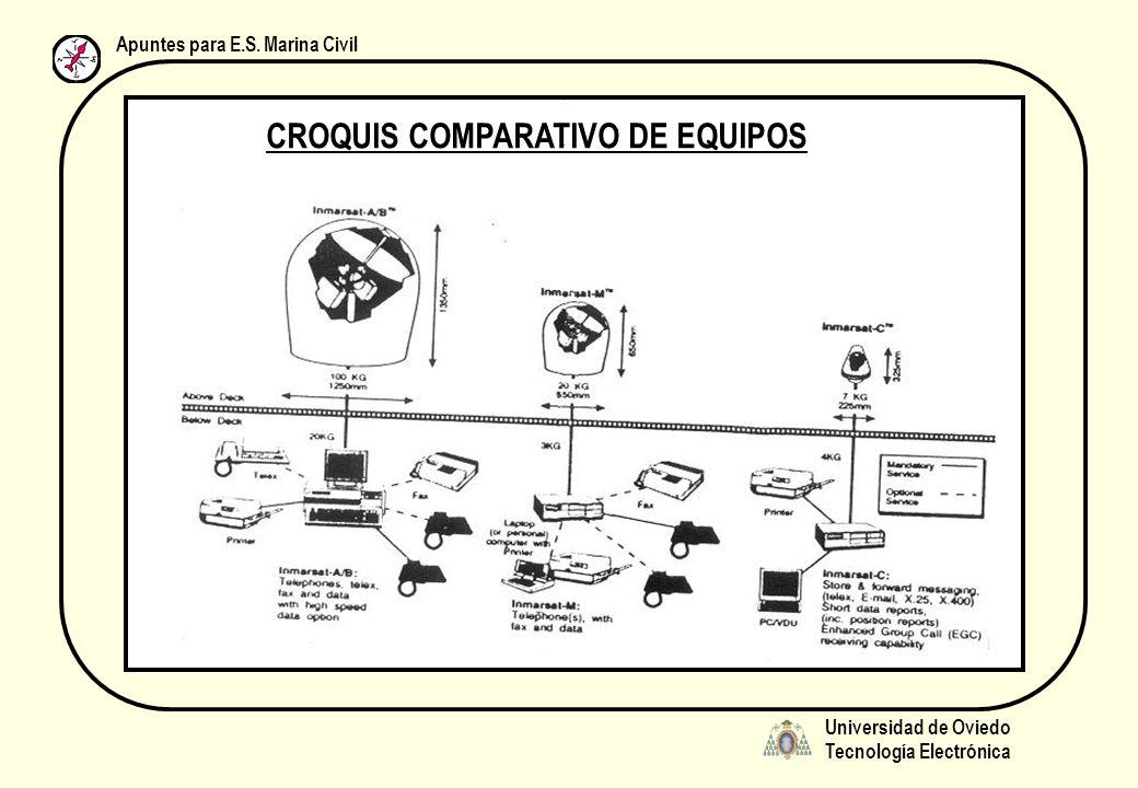 Universidad de Oviedo Tecnología Electrónica Apuntes para E.S. Marina Civil CROQUIS COMPARATIVO DE EQUIPOS