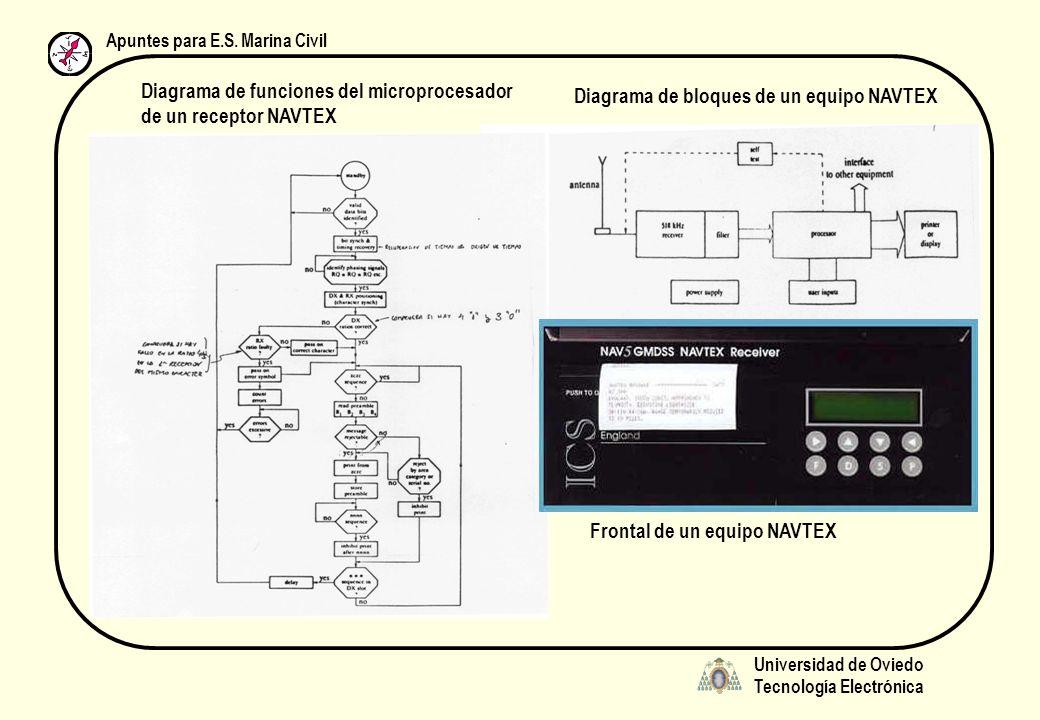Universidad de Oviedo Tecnología Electrónica Apuntes para E.S. Marina Civil Diagrama de funciones del microprocesador de un receptor NAVTEX Diagrama d