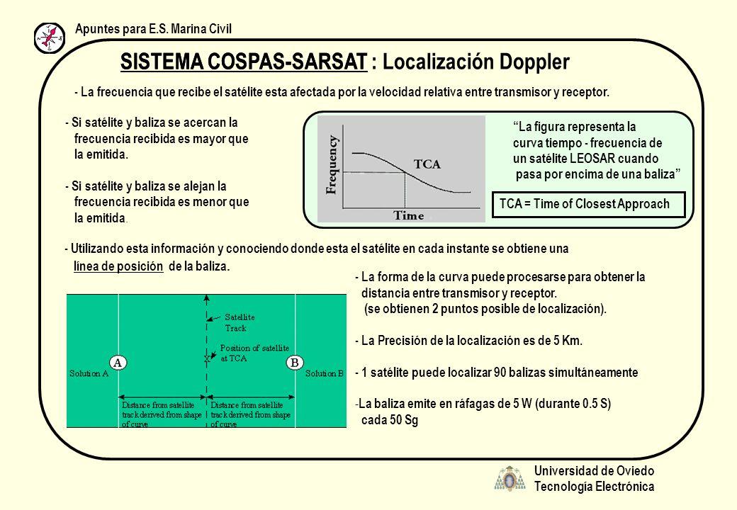 Universidad de Oviedo Tecnología Electrónica Apuntes para E.S. Marina Civil SISTEMA COSPAS-SARSAT : Localización Doppler - La frecuencia que recibe el