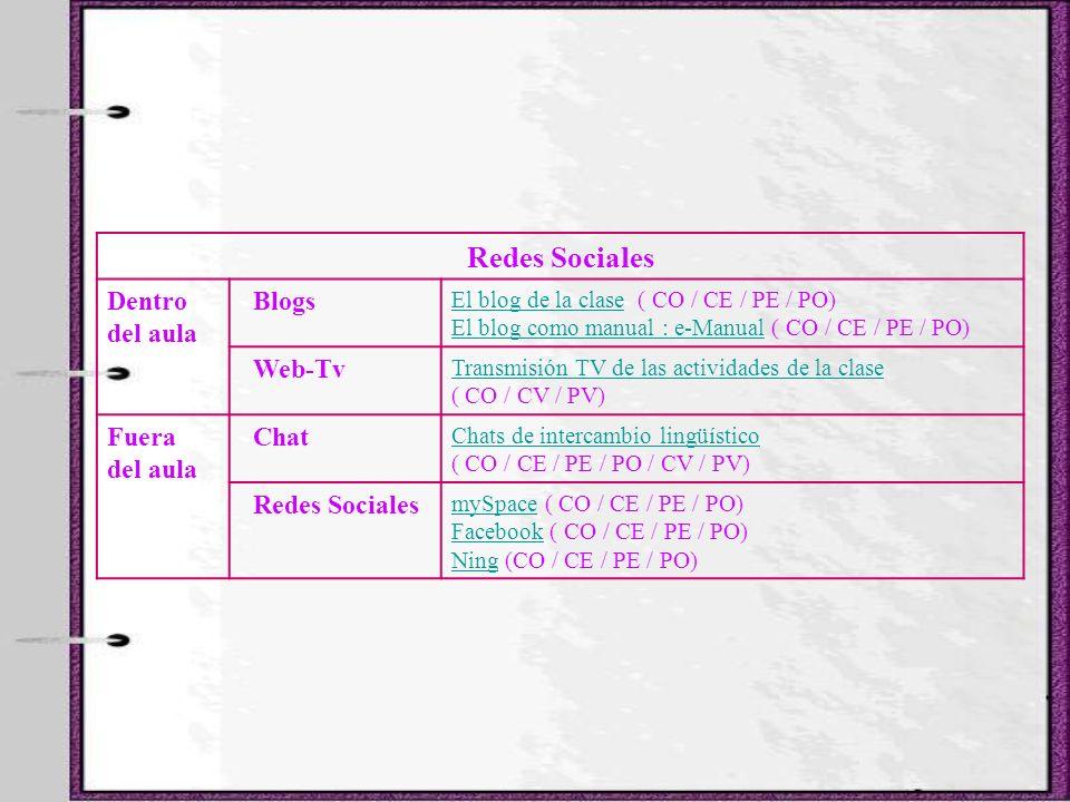 Redes Sociales Dentro del aula Blogs El blog de la claseEl blog de la clase ( CO / CE / PE / PO) El blog como manual : e-ManualEl blog como manual : e