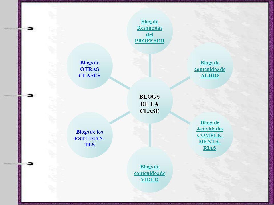 BLOGS DE LA CLASE Blog de Respuestas del PROFESOR Blogs de contenidos de AUDIO Blogs de Actividades COMPLE- MENTA- RIAS Blogs de contenidos de VIDEO B
