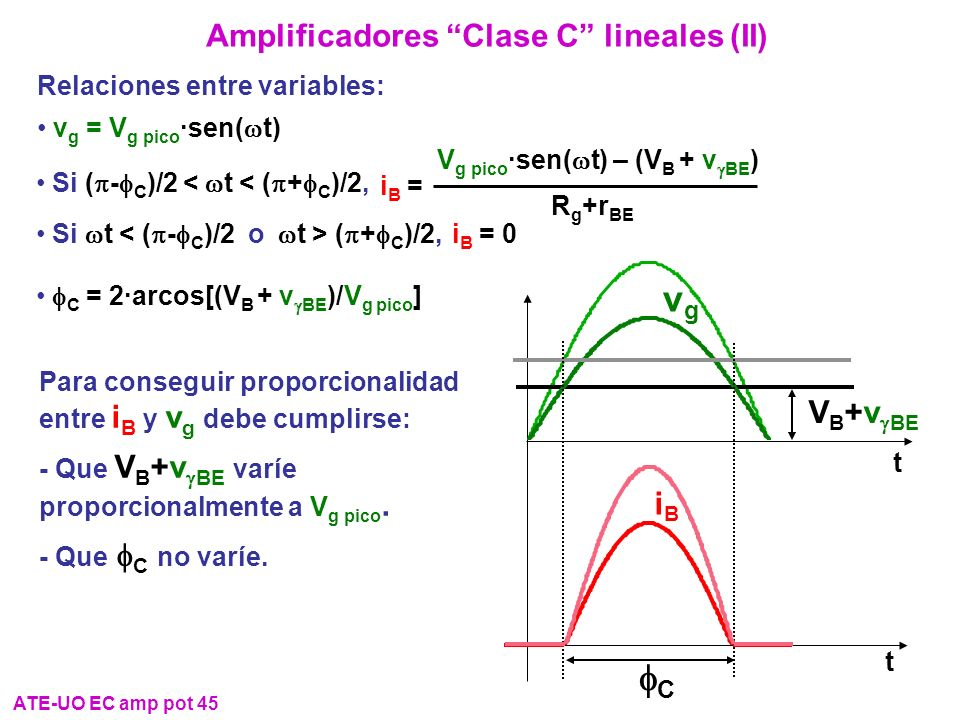 Amplificadores Clase C lineales (II) i B = 0 Si t ( + C )/2, iB =iB = R g +r BE V g pico ·sen( t) – (V B + v BE ) Si ( - C )/2 < t < ( + C )/2, Para c