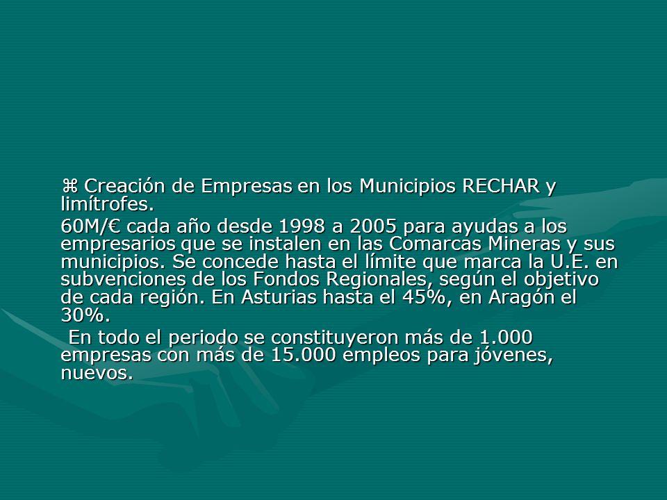 Creación de Empresas en los Municipios RECHAR y limítrofes. Creación de Empresas en los Municipios RECHAR y limítrofes. 60M/ cada año desde 1998 a 200