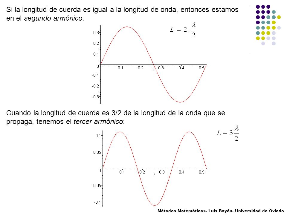 Si la longitud de cuerda es igual a la longitud de onda, entonces estamos en el segundo armónico: Cuando la longitud de cuerda es 3/2 de la longitud de la onda que se propaga, tenemos el tercer armónico: Métodos Matemáticos.