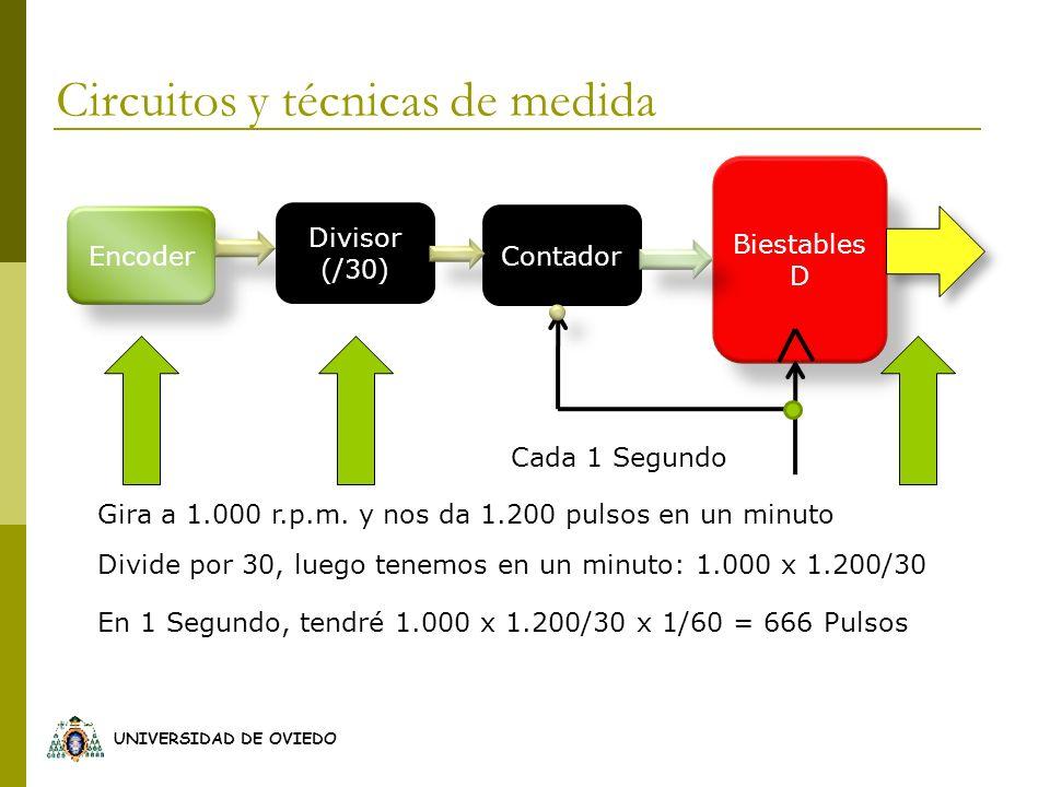 UNIVERSIDAD DE OVIEDO Encoder Contador Biestables D Divisor (/30) Cada 1 Segundo Gira a 1.000 r.p.m. y nos da 1.200 pulsos en un minuto Divide por 30,