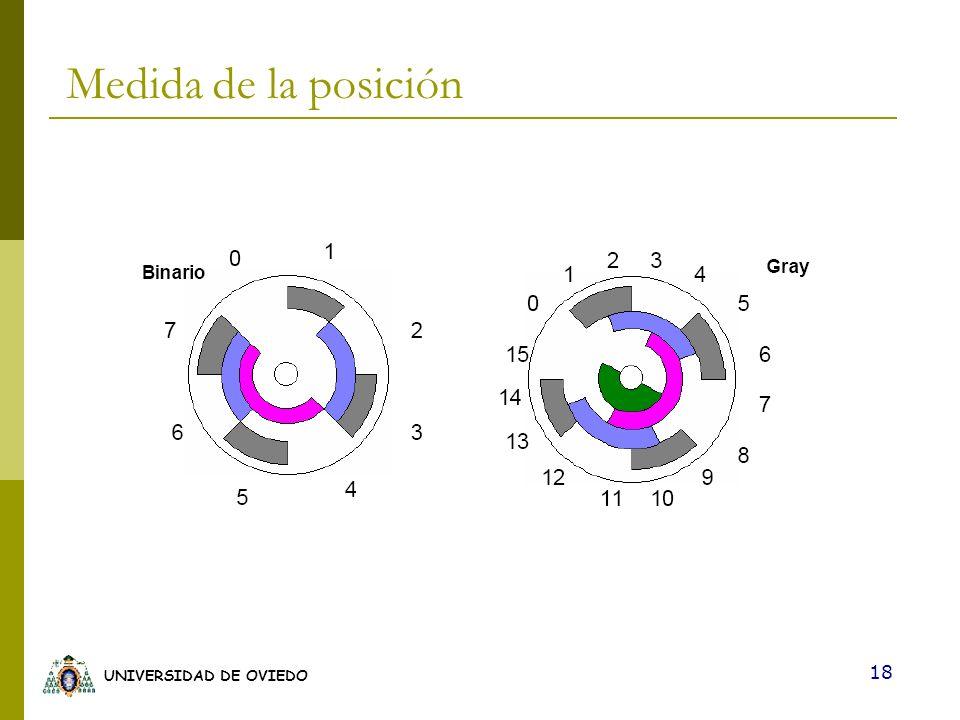 UNIVERSIDAD DE OVIEDO 18 Medida de la posición