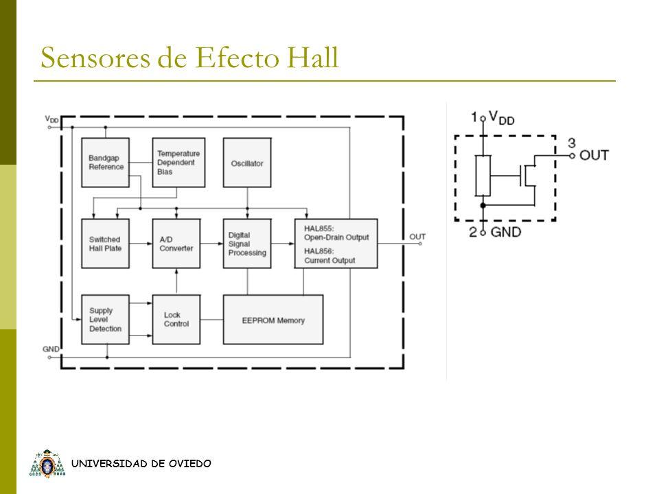 UNIVERSIDAD DE OVIEDO Sensores de Efecto Hall