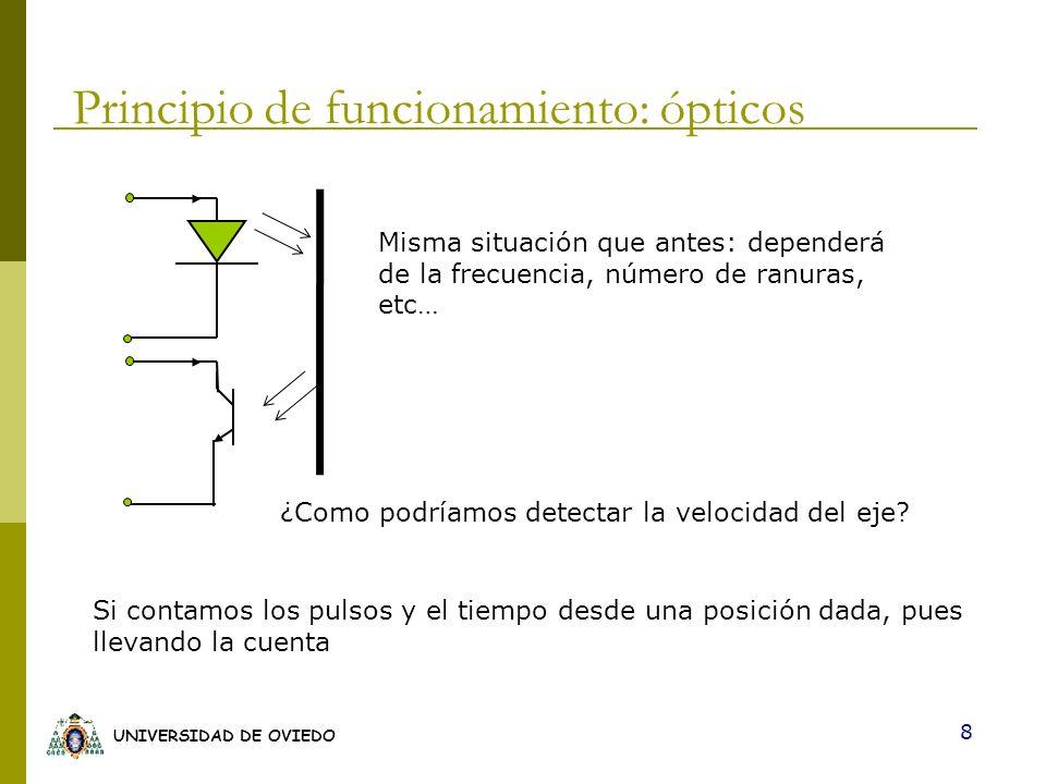 UNIVERSIDAD DE OVIEDO 8 Misma situación que antes: dependerá de la frecuencia, número de ranuras, etc… Principio de funcionamiento: ópticos ¿Como podr