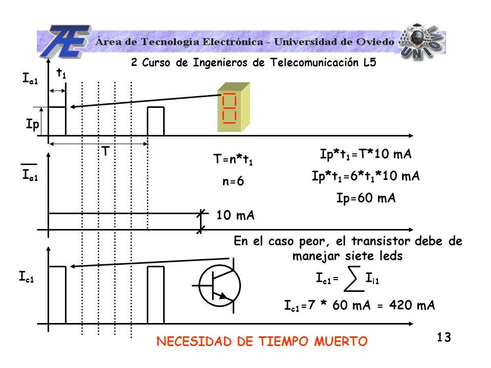 2 Curso de Ingenieros de Telecomunicación L5 13 I a1 t1t1 Ip I a1 10 mA T Ip*t 1 =T*10 mA Ip*t 1 =6*t 1 *10 mA Ip=60 mA T=n*t 1 n=6 En el caso peor, e