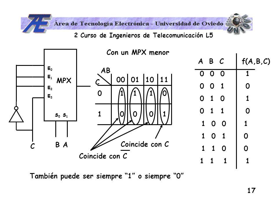 2 Curso de Ingenieros de Telecomunicación L5 17 C A B C f(A,B,C) 0 0 0 1 0 0 1 0 0 1 0 1 1 0 1 0 0 1 1 0 1 1 0 0 1 1 B A S 0 S 1 MPX E0E1 E2E3E0E1 E2E