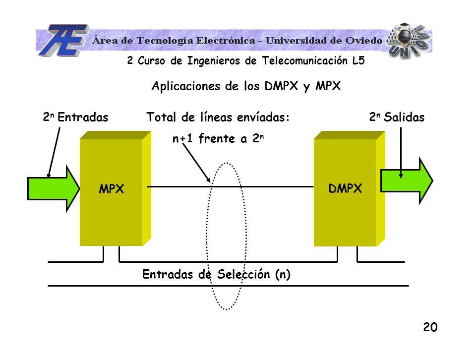 2 Curso de Ingenieros de Telecomunicación L5 20 Aplicaciones de los DMPX y MPX Entradas de Selección (n) MPX DMPX 2 n Entradas2 n Salidas Total de lín