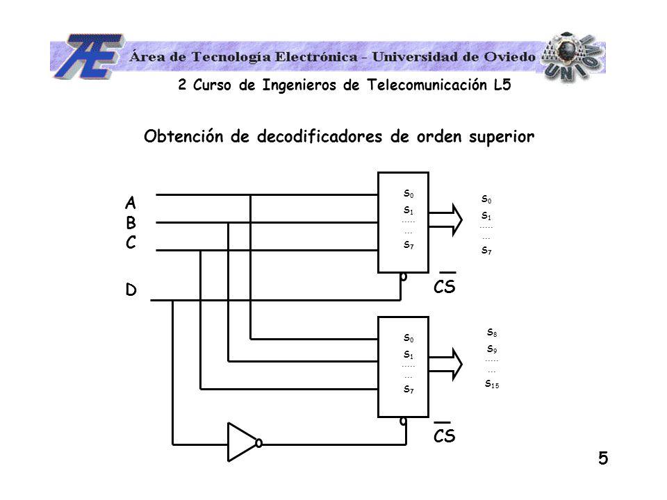 2 Curso de Ingenieros de Telecomunicación L5 16 Funciones lógicas con multiplexores A B C f(A,B,C) 0 0 0 1 0 0 1 0 0 1 0 1 1 0 1 0 0 1 1 0 1 1 0 0 1 1 C B A S 0 S 1 S 2 MPX E0E1E2E3E4E5E6E7E0E1E2E3E4E5E6E7 ¿ Cuanto vale la función en función de CBA .