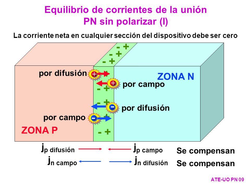 - + ZONA P ZONA N Equilibrio de corrientes de la unión PN sin polarizar (I) ATE-UO PN 09 La corriente neta en cualquier sección del dispositivo debe s
