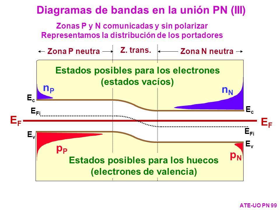 EvEv E Fi EcEc EFEF EvEv EcEc EFEF Zona P neutra Zona N neutra Z. trans. Zonas P y N comunicadas y sin polarizar Representamos la distribución de los