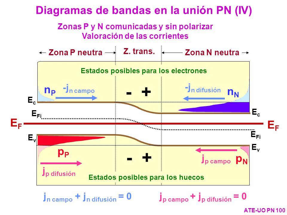 EvEv E Fi EcEc EFEF EvEv EcEc EFEF Zona P neutra Zona N neutra Z. trans. nPnP nNnN pPpP pNpN Estados posibles para los electrones Estados posibles par