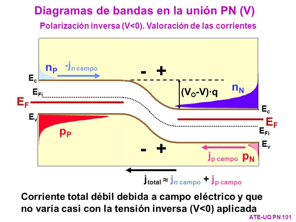Diagramas de bandas en la unión PN (V) ATE-UO PN 101 Sin polarizar Polarización inversa (V<0). Valoración de las corrientes Corriente total débil debi