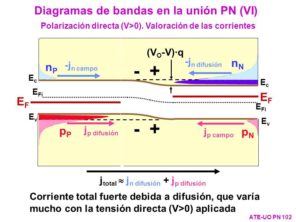 EcEc EvEv E Fi EcEc EFEF nPnP pNpN - + EvEv E Fi EFEF pPpP nNnN Diagramas de bandas en la unión PN (VI) ATE-UO PN 102 Sin polarizar Polarización direc